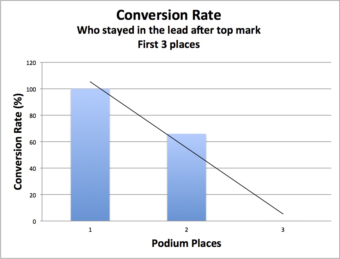 DF95ConversionRate