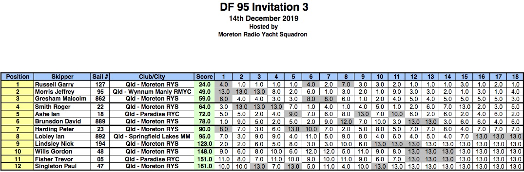 DF95InvitationRnd3